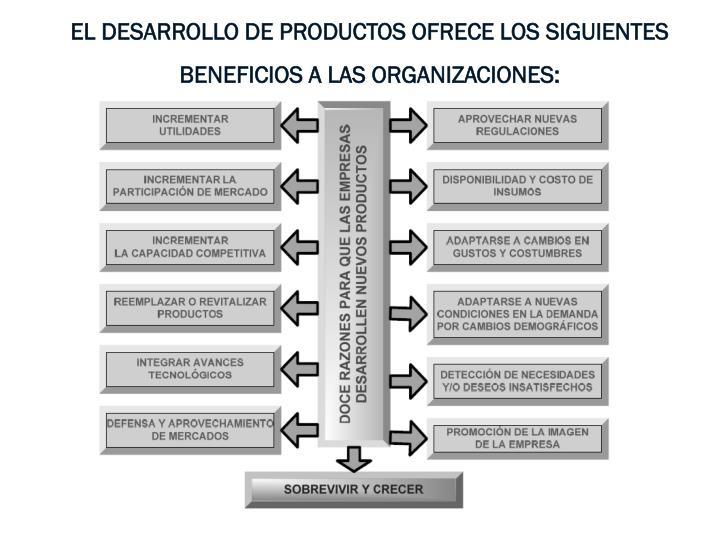 EL DESARROLLO DE PRODUCTOS OFRECE LOS SIGUIENTES BENEFICIOS A LAS ORGANIZACIONES: