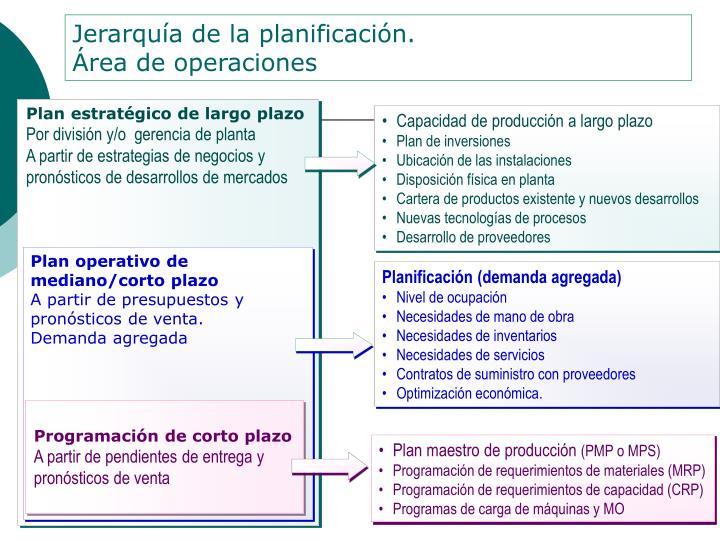 Plan estratégico de largo plazo
