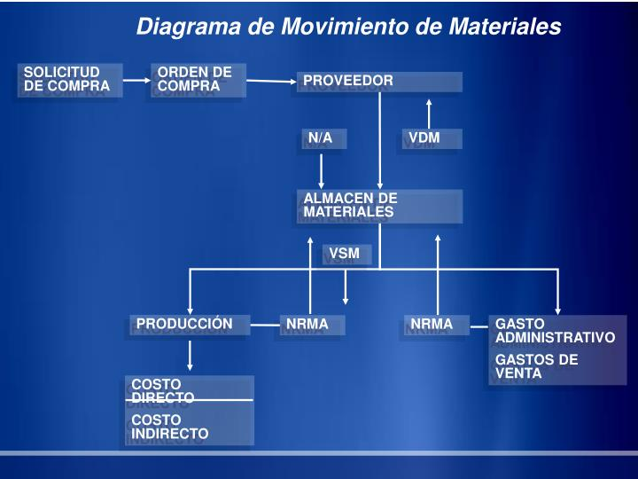 Diagrama de Movimiento de Materiales