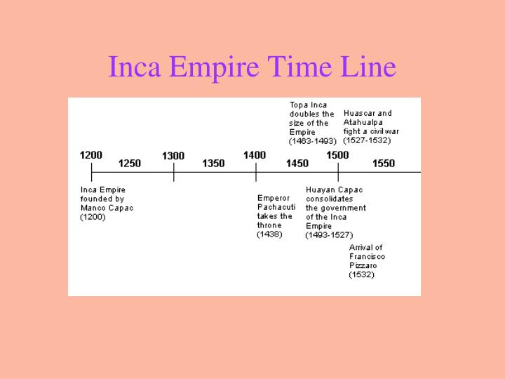 Inca Empire Time Line