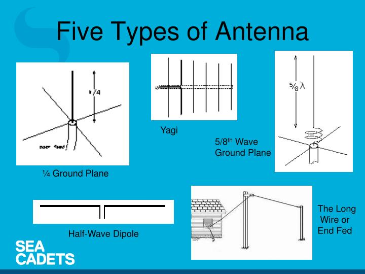 Five Types of Antenna