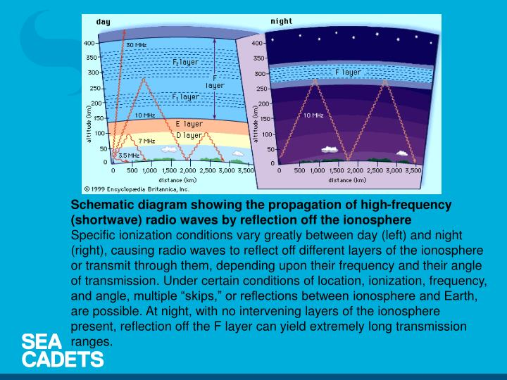 Schematic diagram showing the propagation of high-frequency (shortwave) radio waves by reflection off the ionosphere
