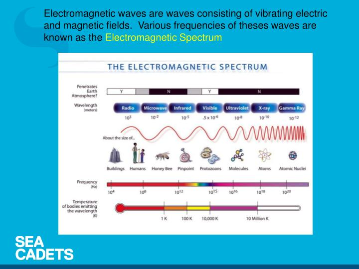 Electromagnetic waves are waves consisting of vibrating electric and magnetic fields. Various frequencies of theses waves are known as the