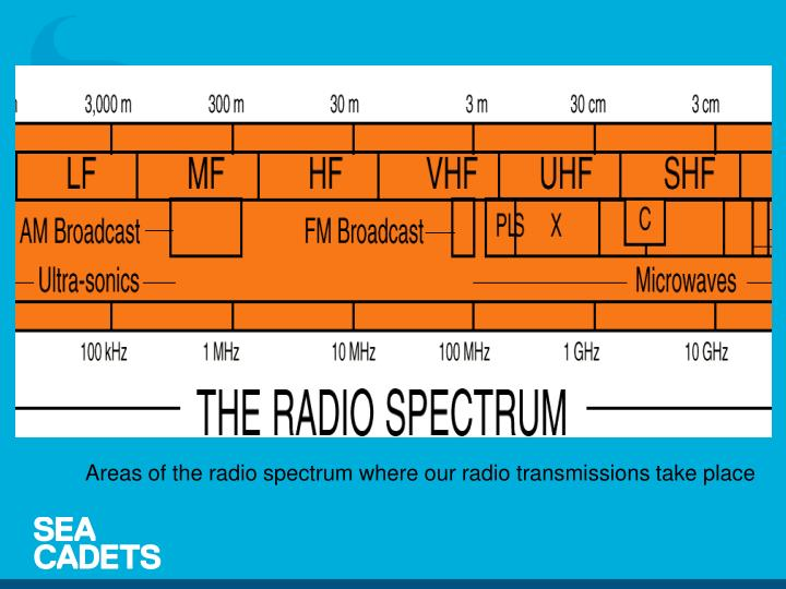 Areas of the radio spectrum where our radio transmissions take place