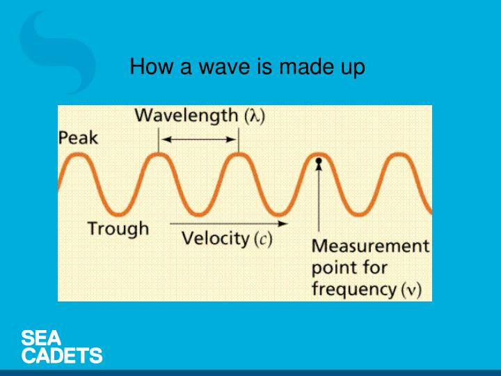 How a wave is made up
