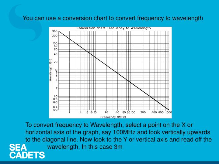 You can use a conversion chart to convert frequency to wavelength