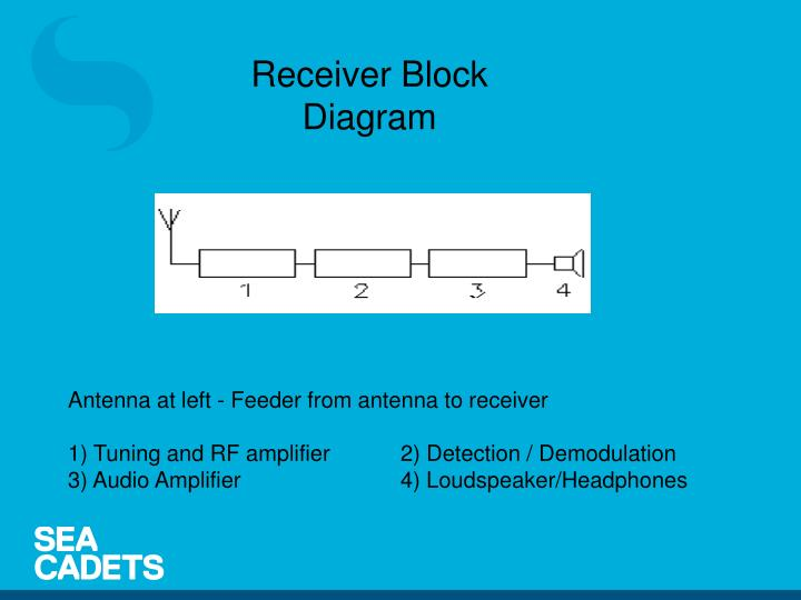 Receiver Block