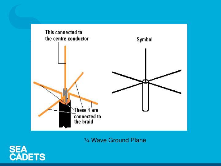 ¼ Wave Ground Plane