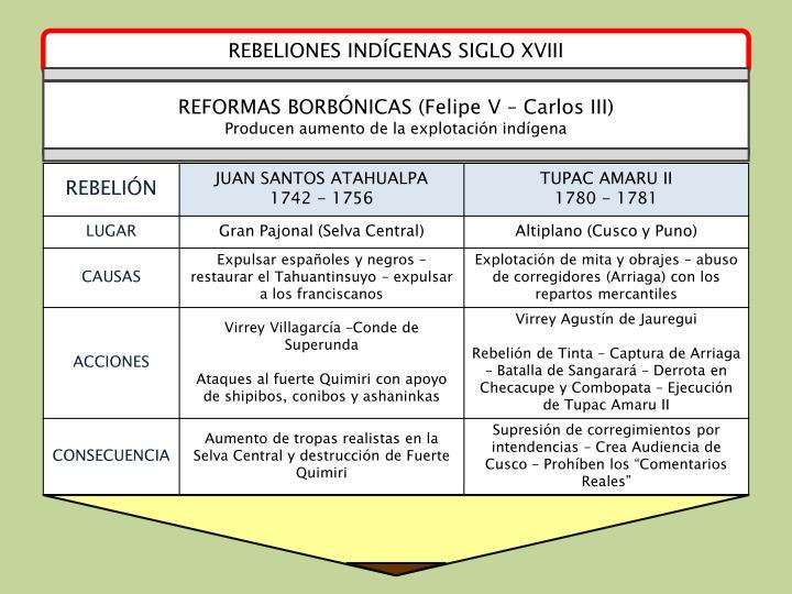 REBELIONES INDÍGENAS SIGLO XVIII