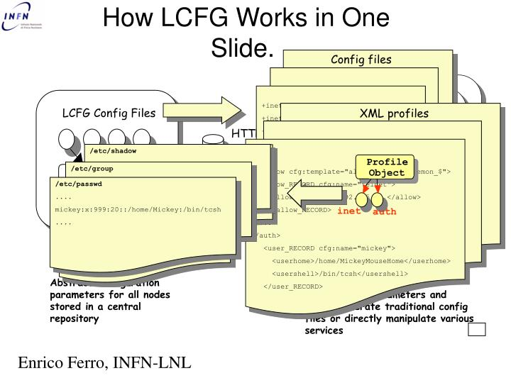 How lcfg works in one slide