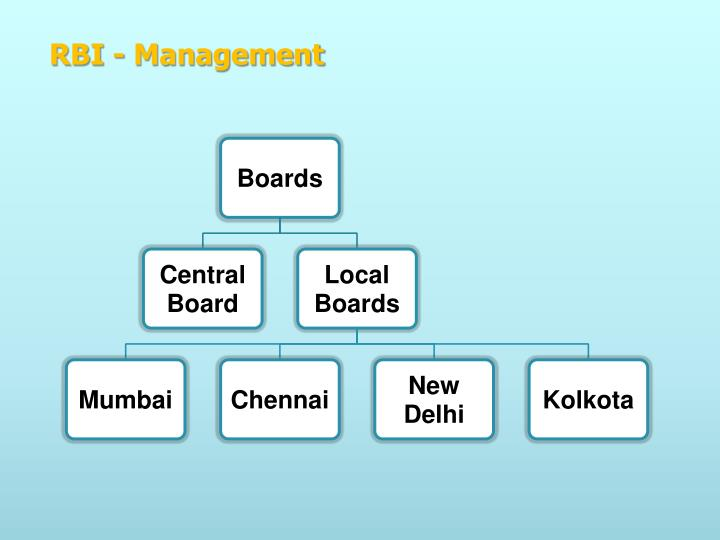 RBI - Management