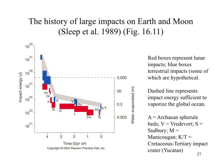 The history of large impacts on Earth and Moon (Sleep et al. 1989) (Fig. 16.11)