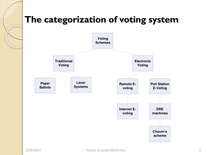 The categorization of voting system
