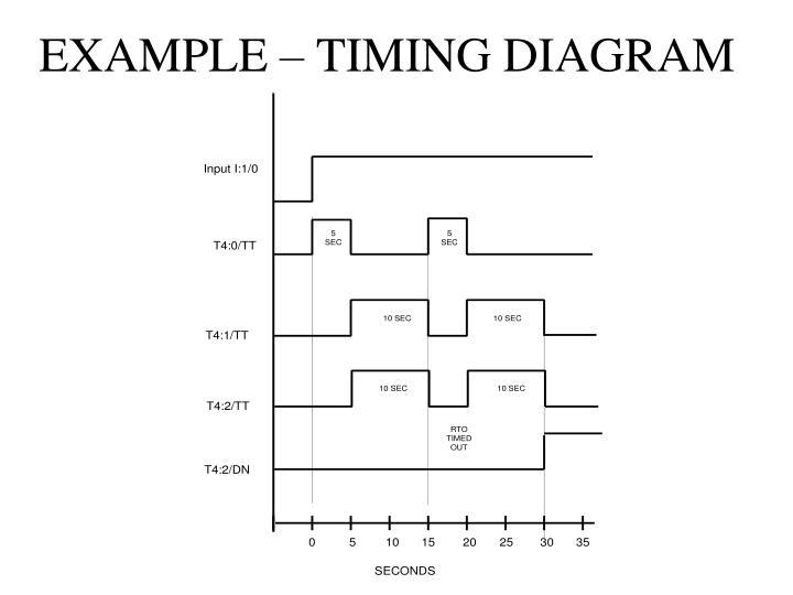 EXAMPLE – TIMING DIAGRAM
