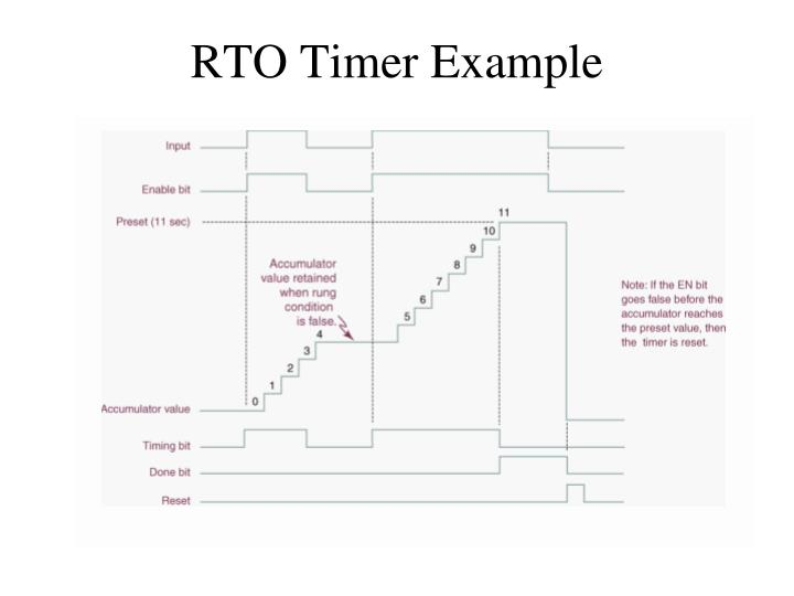 RTO Timer Example