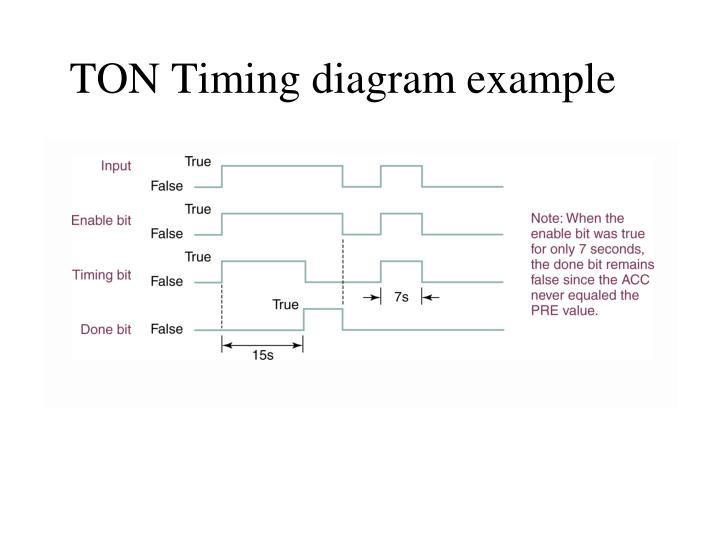 TON Timing diagram example