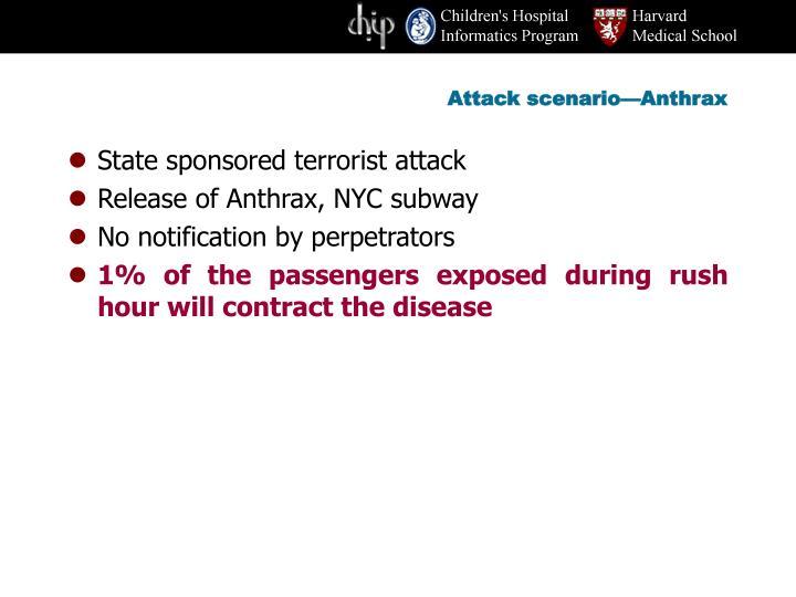 Attack scenario—Anthrax