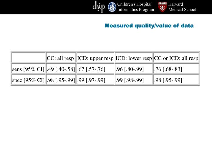 Measured quality/value of data