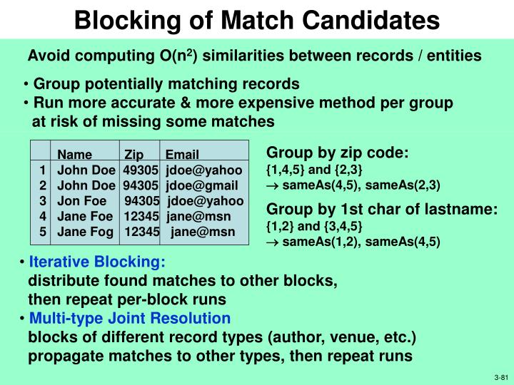 Blocking of Match Candidates