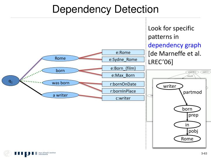 Dependency Detection