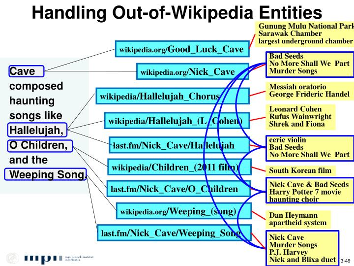 Handling Out-of-Wikipedia Entities