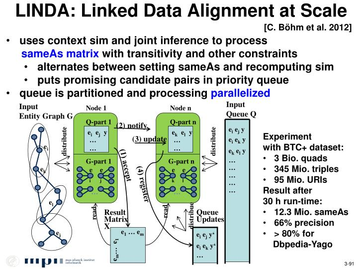 LINDA: Linked Data Alignment at Scale