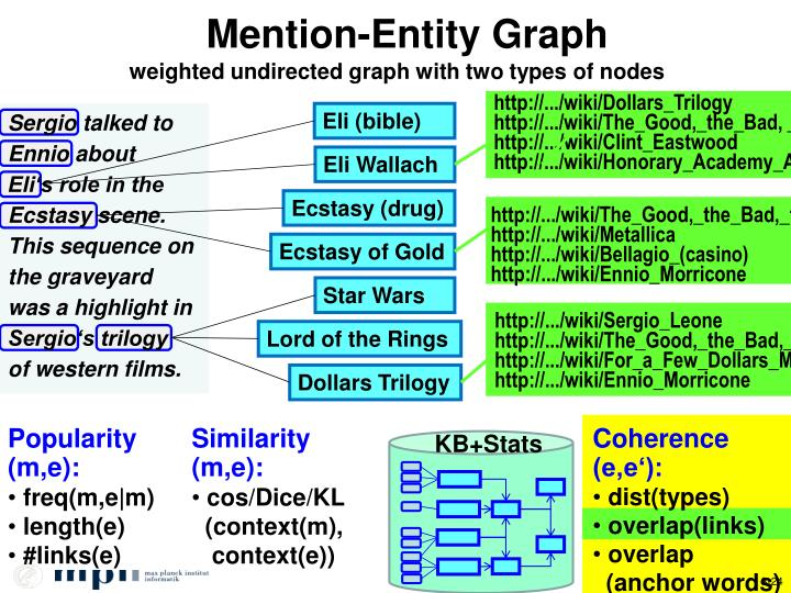 Mention-Entity Graph