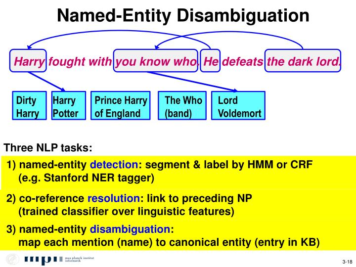 Named-Entity Disambiguation