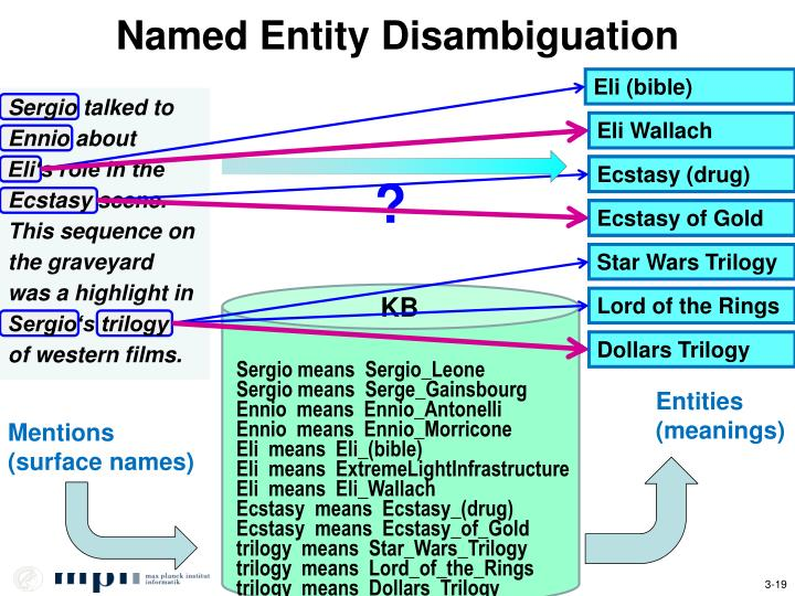 Named Entity Disambiguation