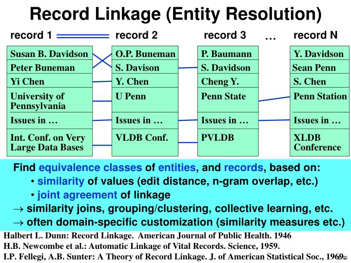 Record Linkage (Entity Resolution)