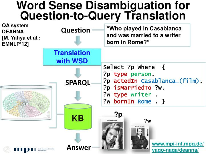 Word Sense Disambiguation for