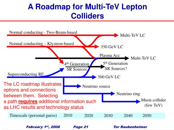 A Roadmap for Multi-TeV Lepton Colliders