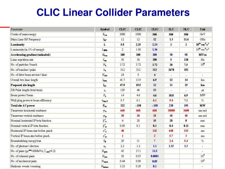 CLIC Linear Collider Parameters