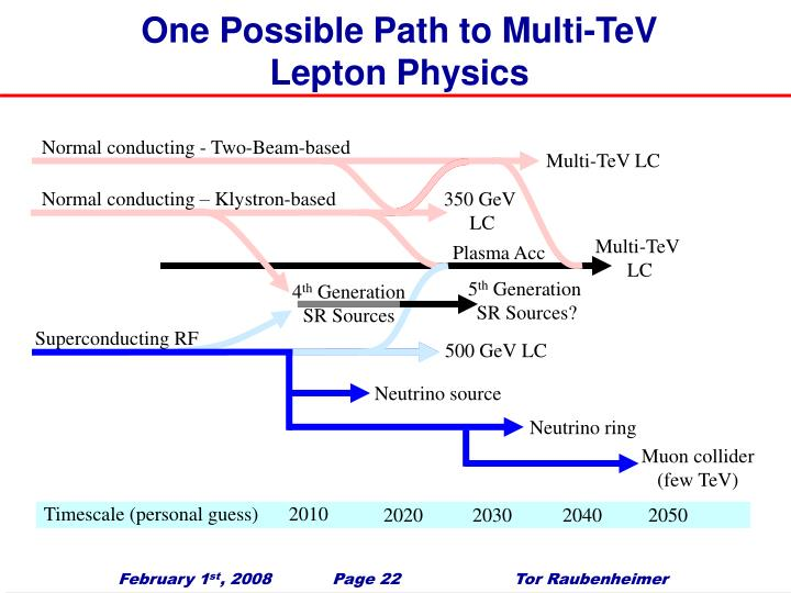 One Possible Path to Multi-TeV