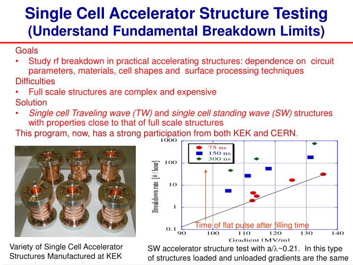 Single Cell Accelerator Structure Testing