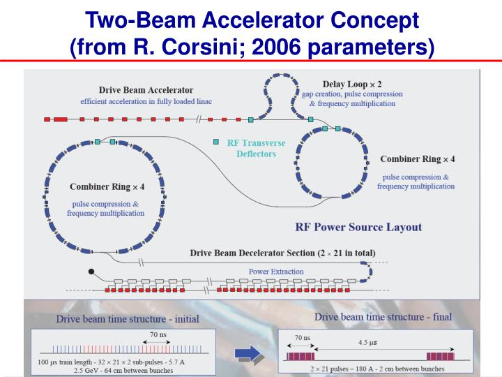 Two-Beam Accelerator Concept