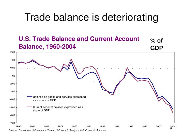 Trade balance is deteriorating
