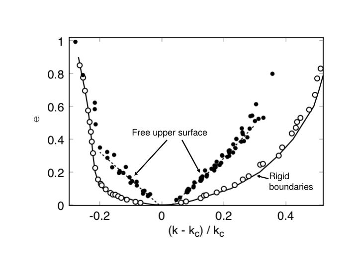 Free upper surface