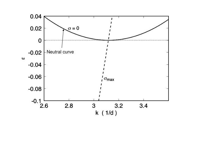 Neutral curve