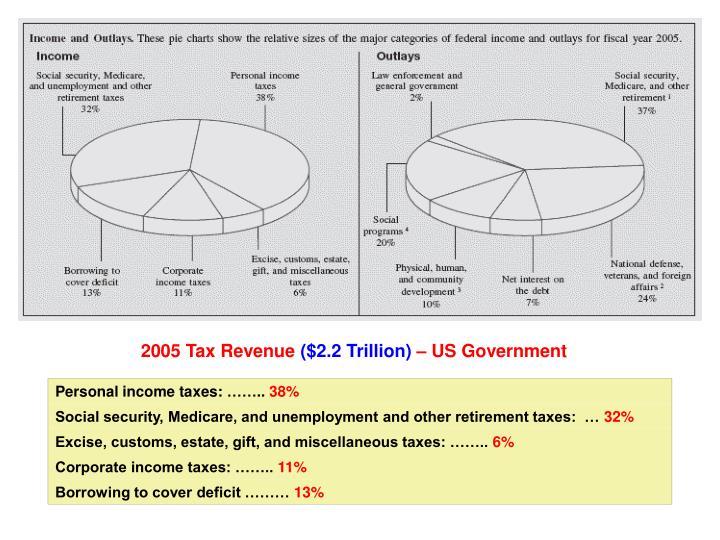 2005 Tax Revenue