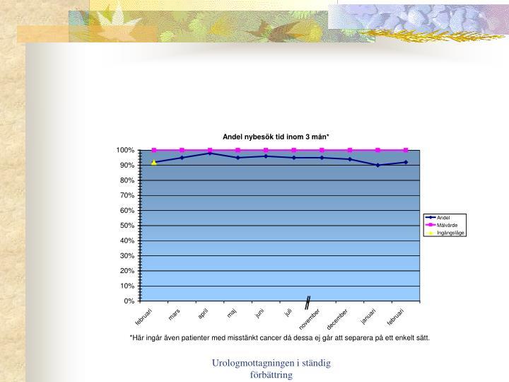 Urologmottagningen i ständig förbättring