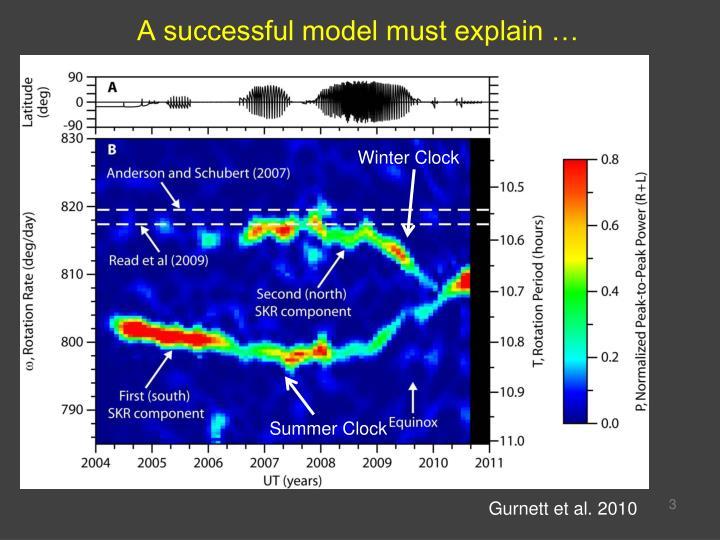 A successful model must explain …