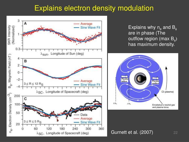 Explains electron density modulation