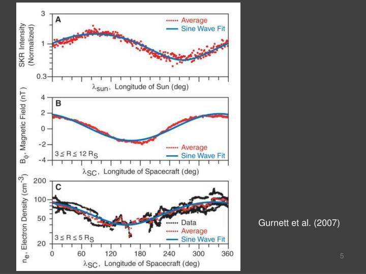 Gurnett et al. (2007)