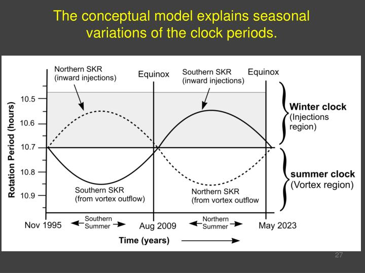 The conceptual model explains seasonal variations of the clock periods.