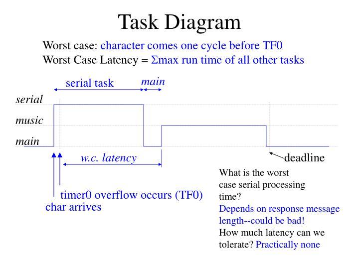 Task Diagram