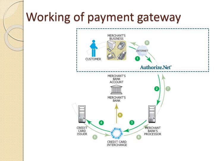 Working of payment gateway