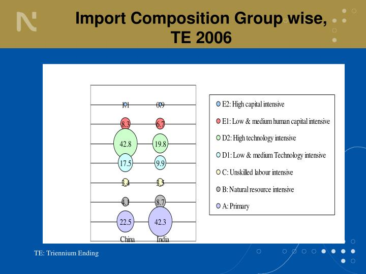 Import Composition Group wise, TE 2006