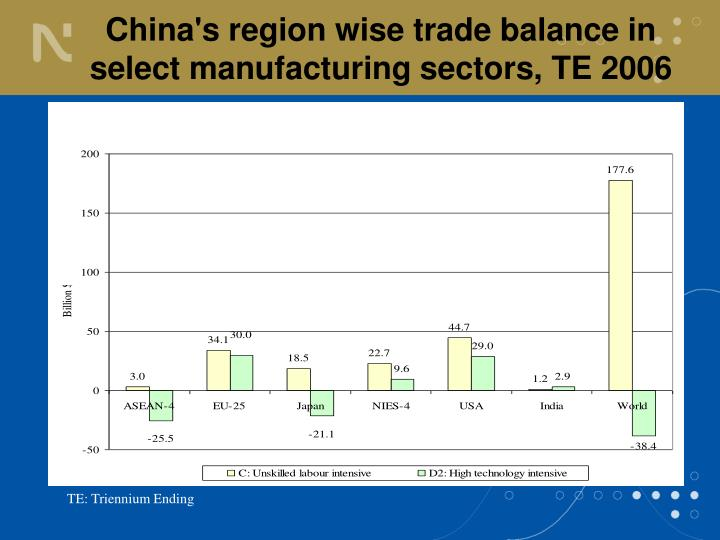 China's region wise trade balance in select manufacturing sectors, TE 2006