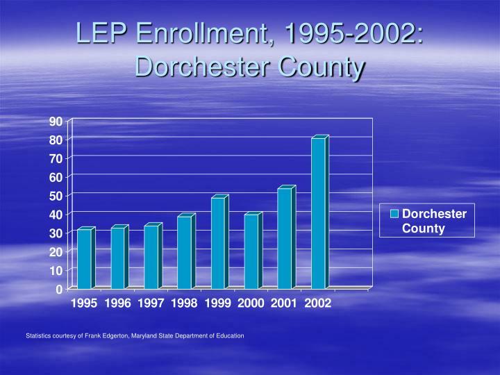 LEP Enrollment, 1995-2002: